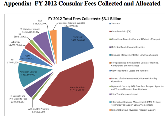 how to pay consular fees